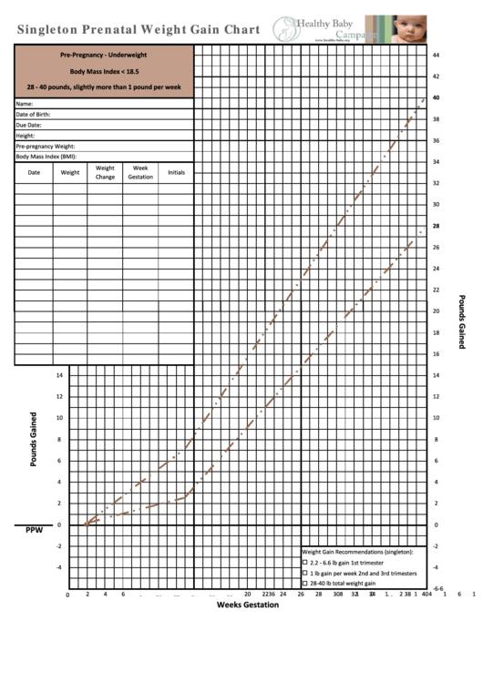 Prenatal Weight Gain Chart