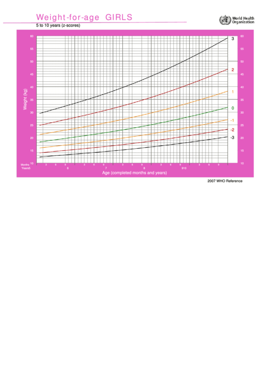 Weight-for-age Girls Chart