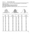 Z-Table Values Printable pdf