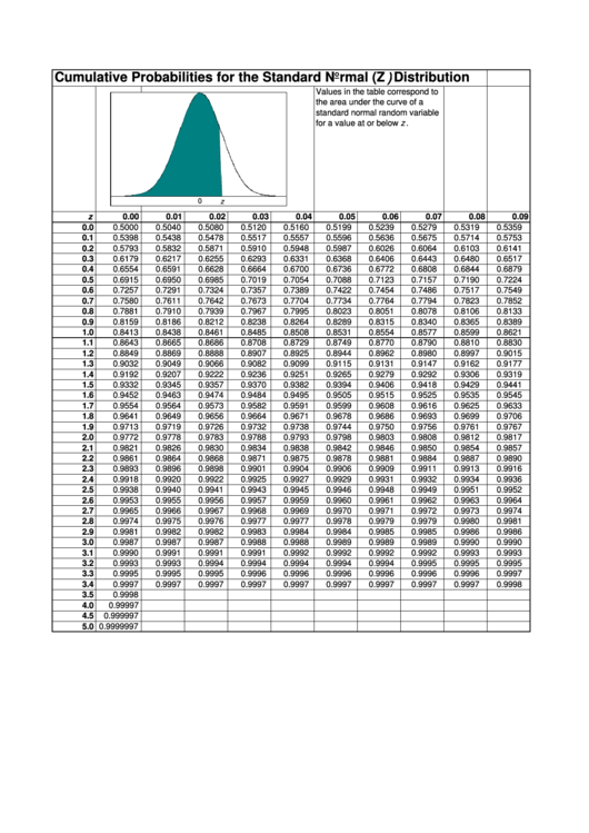 Cumulative Probabilities For The Standard Normal (Z) Distribution Chart Printable pdf