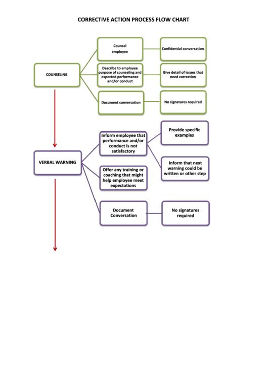 Corrective Action Process Flow Chart