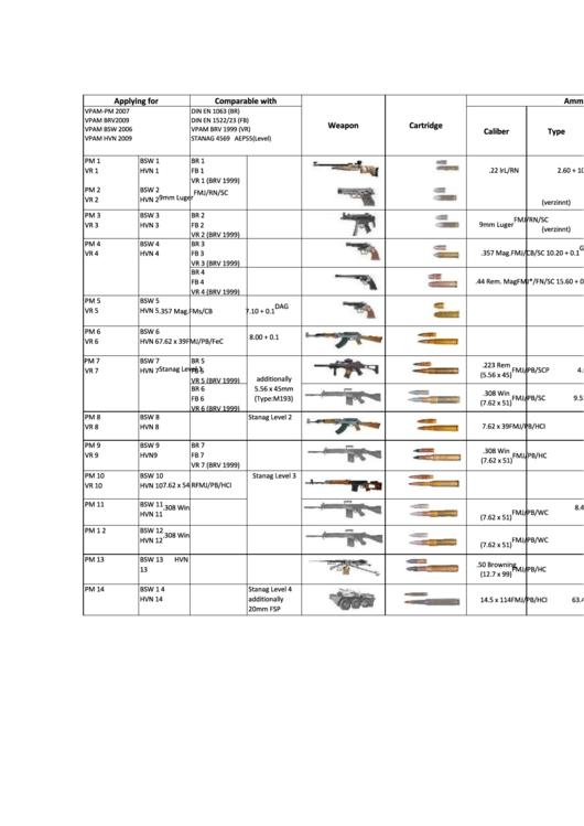Ballistics Chart For Various Weapons Printable pdf