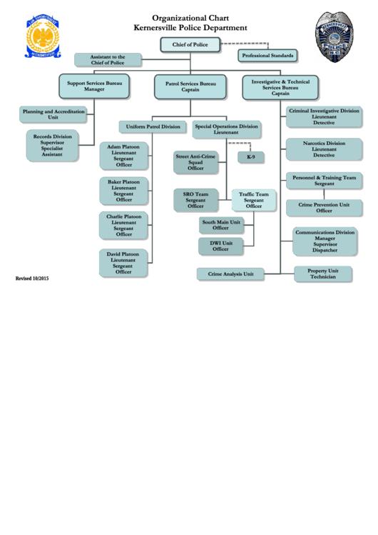 Organizational Chart - Kernersville Police Department