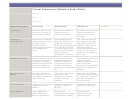 Clinical Experiences Reflection Essay Rubric