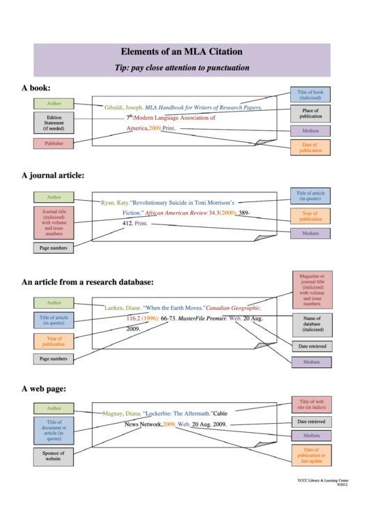 Elements Of An Mla Citation Printable pdf