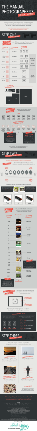 The Manual Photographer's Cheat Sheet