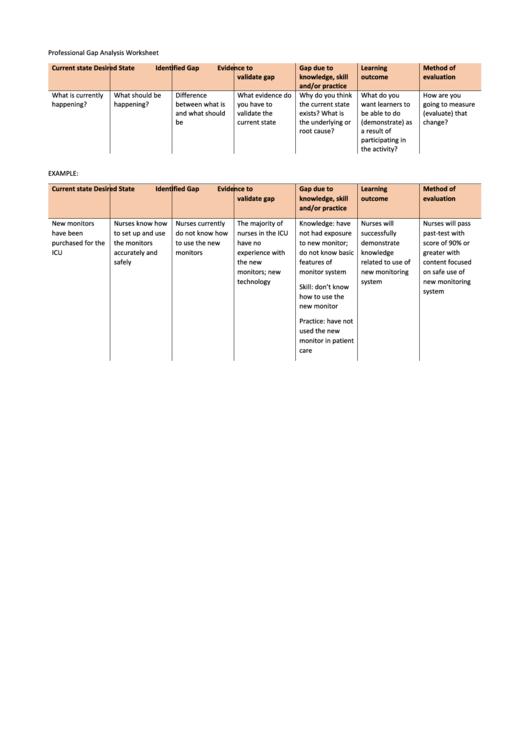 Professional Gap Analysis Worksheet Template Printable pdf