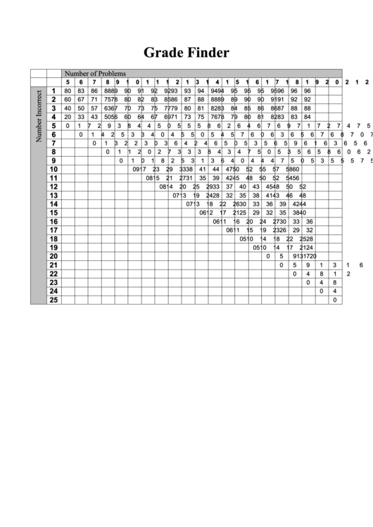 Grade Finder Chart Printable Pdf Download