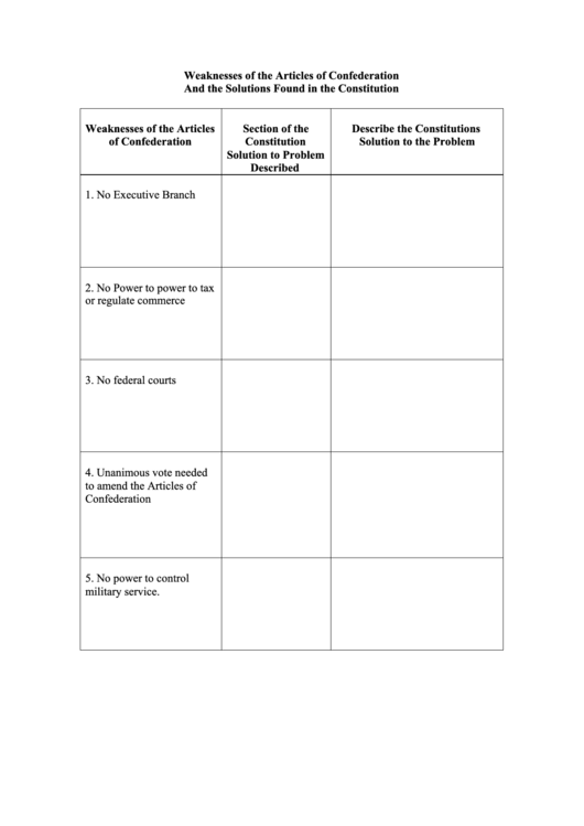 Weaknesses Of The Articles Of Confederation And The Solutions – Articles of Confederation Worksheets