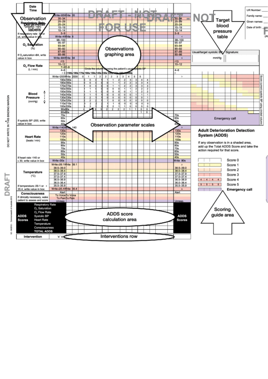 Adult Deterioration Detection System (adds) Chart