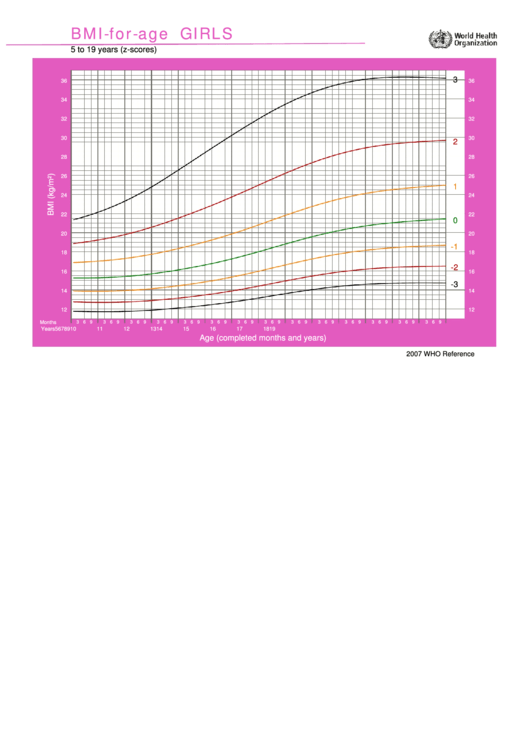 Bmi-For-Age Girls - 5 To 19 Years (Z-Scores) Printable pdf