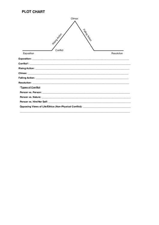 Plot Chart (most Dangerous Game)