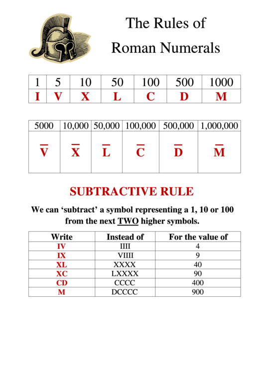 Top 7 Roman Numeral Conversion Charts free to download in PDF format