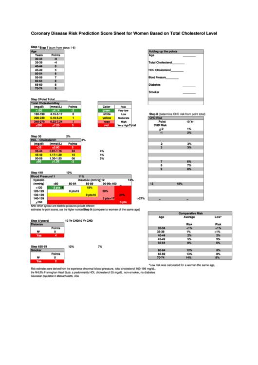Coronary Disease Risk Prediction Score Sheet Template For Women Based On Total Cholesterol Level Printable pdf