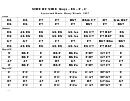 Side By Side (keys - Eb -f - C) Chord Chart