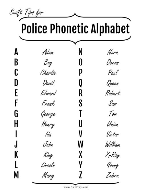 Phonetic Alphabet Chart Printable pdf