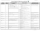 Cheat Sheet For Birth Amendments - California Department Of Public Health