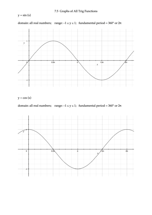 Trig Functions Reference Graphs Printable pdf