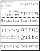 South America Flash Cards