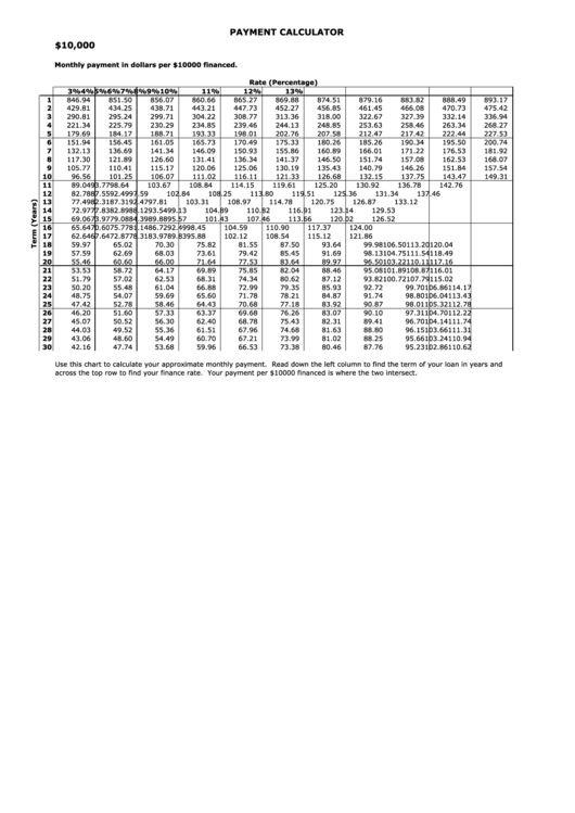 Payment Calculator Spreadsheet - $10000 Financed