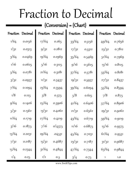 Fraction To Decimal Conversion Chart Printable Pdf Download