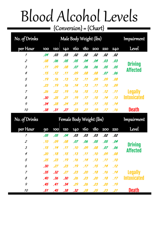 Blood Alcohol Level Chart Printable pdf