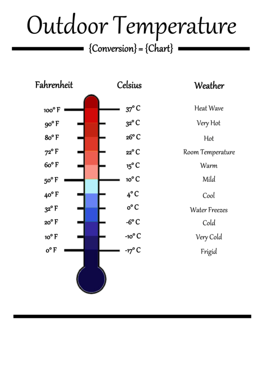 temperature degrees fahrenheit Here is the answer to what temperature fahrenheit equals celsius and an explanation of how to solve the problem.