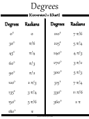 Degrees And Radians Conversion Chart