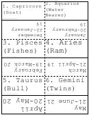 Zodiac Signs Flash Cards