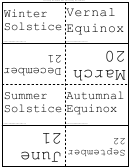 Dates Of Equinoxes And Solstices Flash Cards