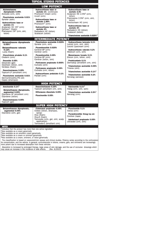 topical steroid potencies chart printable pdf download