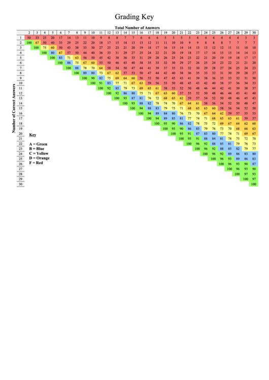 Grading Key Template Printable pdf