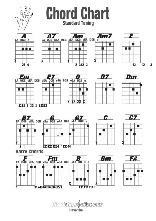 Basic Guitar Chord Chart Standard Tuning Printable Pdf Download