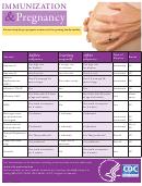 Immunization & Pregnancy Chart