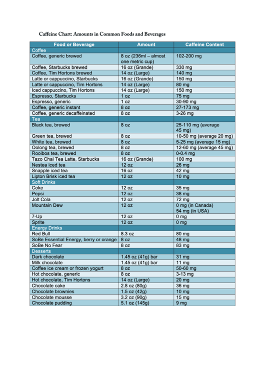 17 Nutrition Charts free to download in PDF