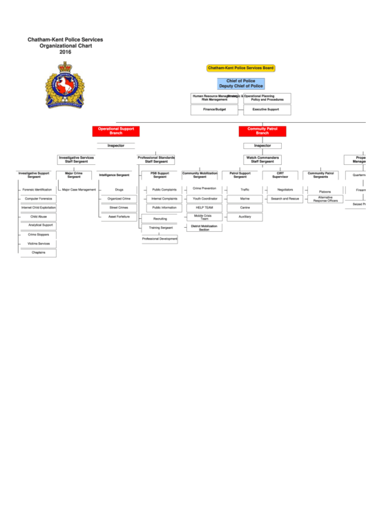 Chatham-kent Police Services Organizational Chart - 2016