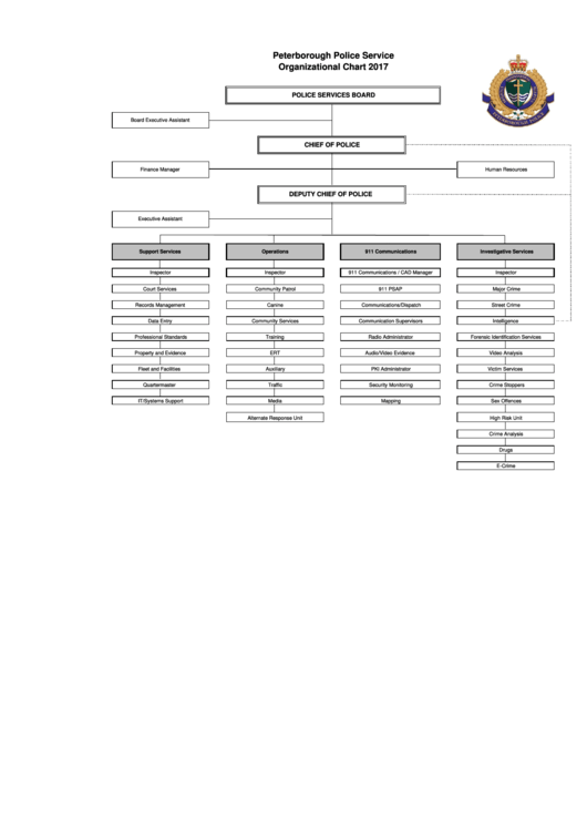 Peterborough Police Service Organizational Chart - 2017