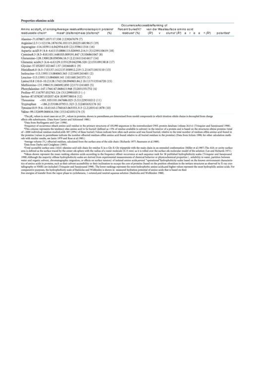 Properties Of Amino Acids Chart