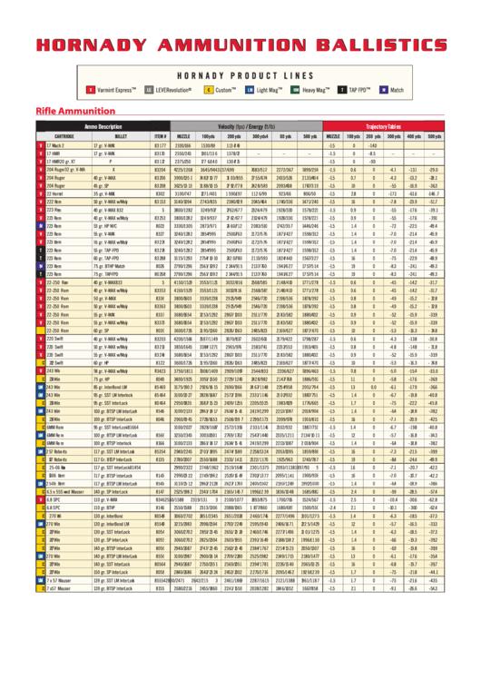 Rifle Ammunition Chart Printable pdf