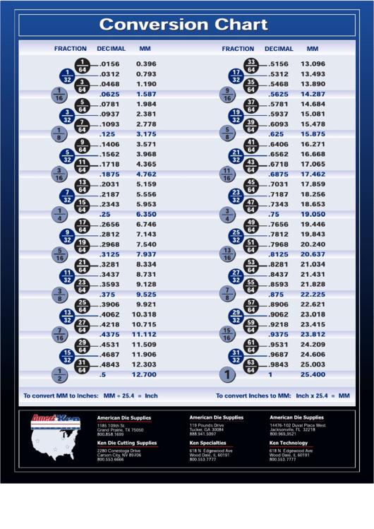 Fraction Decimal Mm Conversion Chart Printable Pdf Download