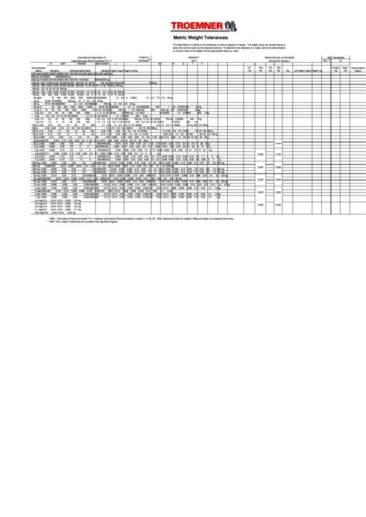 Metric Weight Tolerances Chart