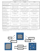 Solids, Liquids And Gases Worksheet With Answers