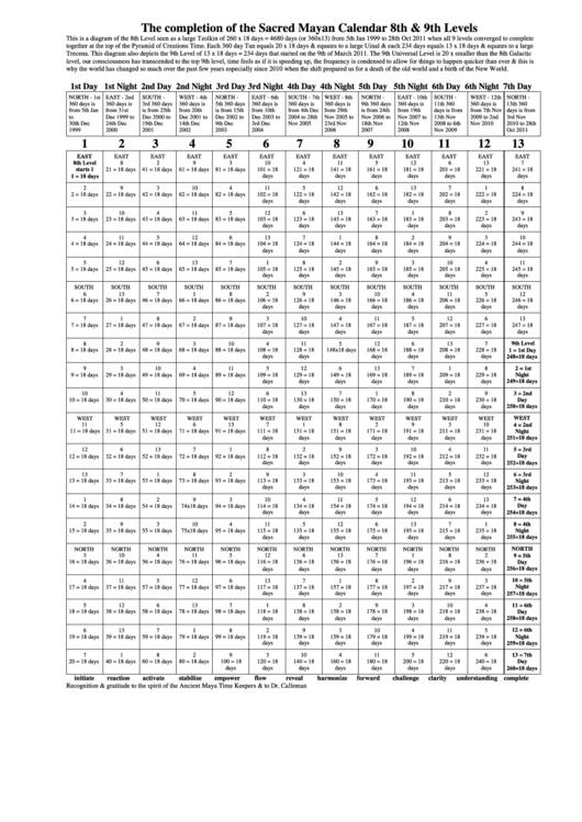 Sacred Mayan Calendar 8th & 9th Levels Chart