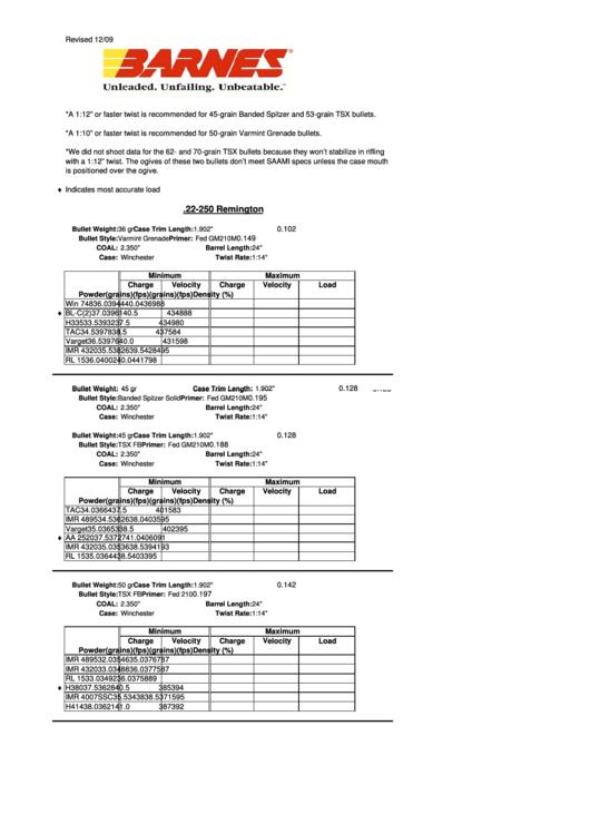 22-250 Remington Rifle Ballistic Chart Printable pdf