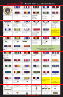 Awards Chart W/authorized Devices