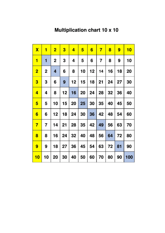 Multiplication Chart 10 X 10 Printable pdf