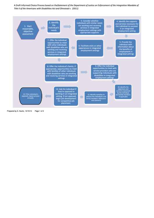 Community-based Services Provision Flowchart
