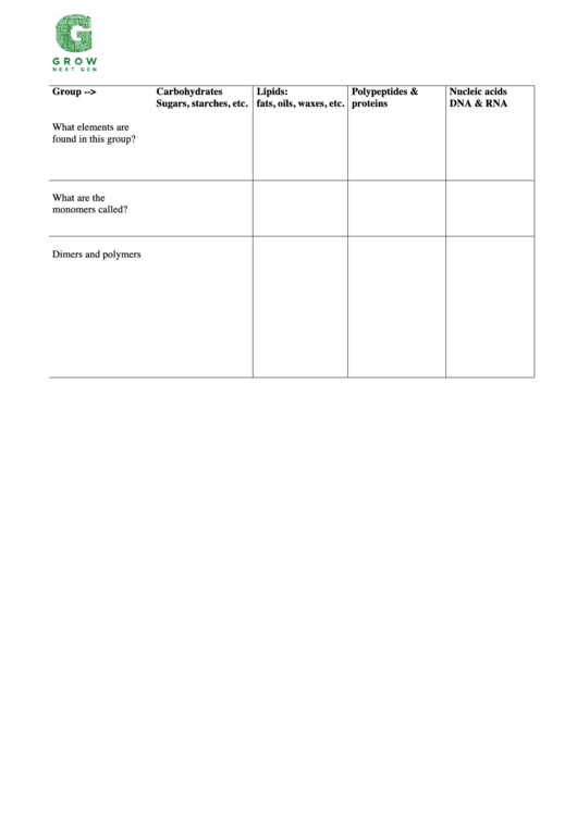 Biology Lab Report Template - Carbohydrates, Lipids, Polypeptides & Proteins, Nucleic Acids Dna & Rna