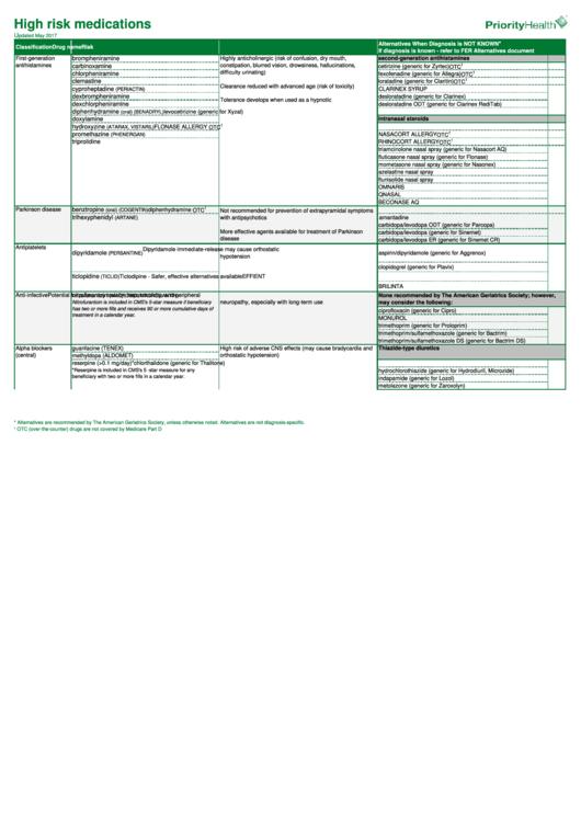 High Risk Medications List 2017 Printable Pdf Download