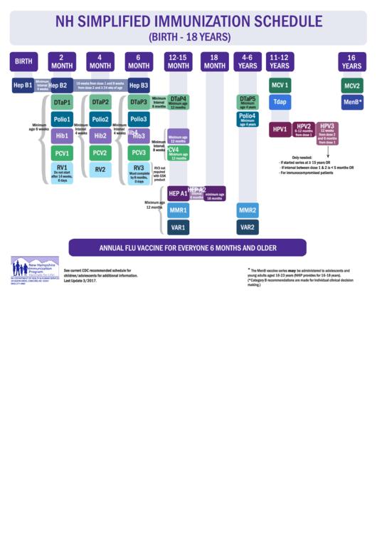 Nh Simplified Immunization Schedule (birth - 18 Years)